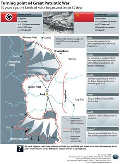 The Battle of Kursk: Turning point of Great Patriotic War #russia #history #infographics