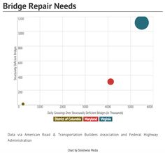 Bridge repair needs in the Washington, DC, area