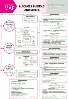 and - - - ❋ Chemistry Visual Notes - Chemistry Class 12, Chemistry Basics, Chemistry Study Guide, Chemistry Worksheets, Chemistry Classroom, Physical Chemistry, Chemistry Notes, Teaching Chemistry, Chemistry Lessons