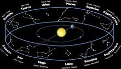 Astrology Zodiac, Astrology Signs, Zodiac Signs, Zodiac Planets, Zodiac Constellations, Pentacle, Precession Of The Equinoxes, Feasts Of The Lord, Revelation 12