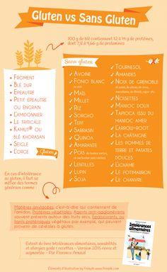 Infographie pour identifier les sources de gluten