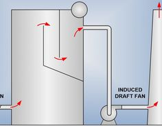 The Importance of Operating with Proper Furnace Draft | Fossil Consulting Services, Inc. Fossil, Posts, Blog, Messages, Fossils