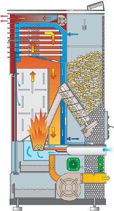 Wat is een pelletkachel? Wat is een pelletkachel of hoe werkt een pelletkachel, ook wel pellet verwarming genoemd, dat gaan wij u hier haarfijn uitleggen. Als u een pelletkachel wilt zien branden kan dat natuurlijk bij ons in de showroom in Zuid-Scharwoude.