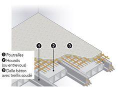 9 Meilleures Images Du Tableau Bricolage Faux Plafond