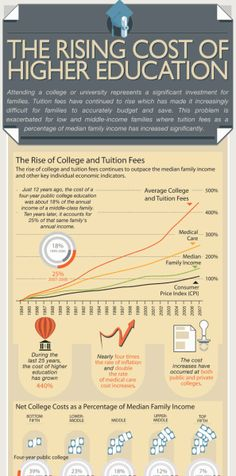 Rising Costs of Higher Education infographic