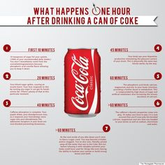 What happens in your body in 1h after drinking a can of Coke.