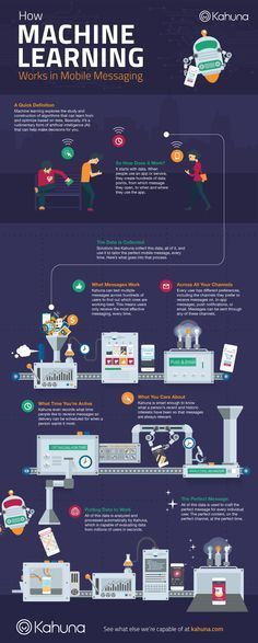 Kahuna Machine Learning Infographic Marketing