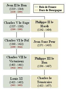 Louis XI | L'Histoire de France