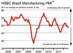 The Brazilian economy heads lower into contraction mode.