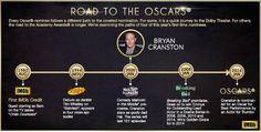 Awards Central | Academy Awards, Globes & more - IMDb