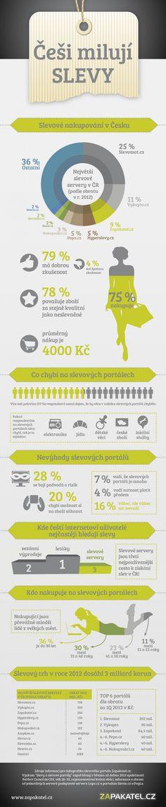 Infografika: Slevové portály jsou třetím nejčastějším místem, kde Češi hledají slevu.