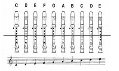 Learn To Read Music Recorder Fingering chart, a Power Point Presentation and. Video introducing the Recorder to beginning Music Students Learning Music Notes, Teaching Music, Music Education, Recorder Notes, Recorder Music, Recorder Karate, Recorder Fingering Chart, Music Worksheets, Music Charts