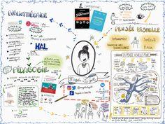Creative Mind Map, Bellet Journal, Sketch Notes, Mindfulness, Info, Images, Management, Twitter, Google