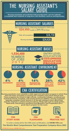 Good review about Nursing Assistant salaries and CNA certification. #nursingassistant #cna