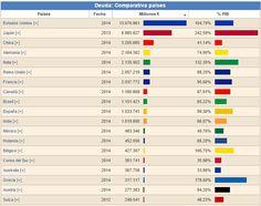Paises con mayor deuda publica 2015