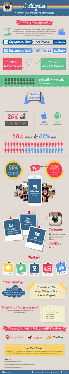 Instagram Statistics – A Snapshot For Businesses, 2014 via the JustUnfollow blog