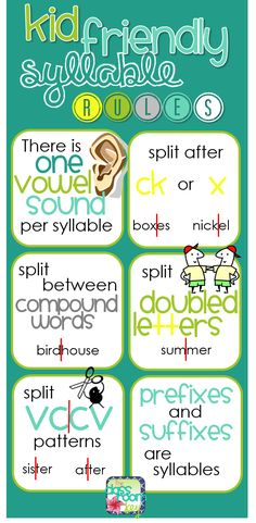 FREE kid friendly syllable rules poster                                                                                                                                                                                 More