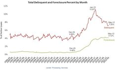 Foreclosure inventory remains near all-time high