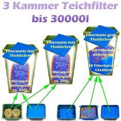 Teichfilter Aufbau und Filtermedien Reihenfolge   Teichfilter Filters, Personal Care, Sketches, Tutorials, Self Care, Personal Hygiene