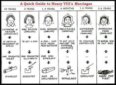 A Guide to Henry VIII wives