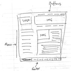 Wireframes can be of high or low fidelity.