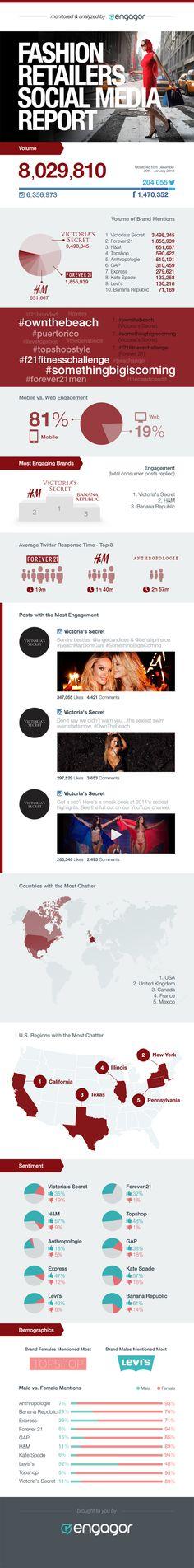 Fashion retailers social media report #infographic #socialmedia