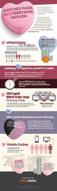 Si vous êtes à la recherche de l'amour le jour de la Saint-Valentin, les experts en cyber-sécurité vous exhortent à redoubler de prudence. ThreatMetrix, fournisseur de solutions de prévention contre la cybercriminalité, a identifié cinq des scénarios les plus menaçants. ..