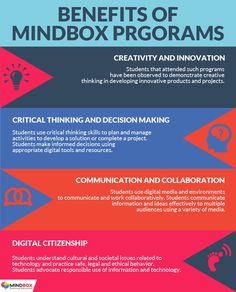 MindBox offers a broad range of programs that are built around industry standard software and hardware solutions, yet simplified to the level of young students. Following are key areas in which young students taking MindBox programs have been benefited.
