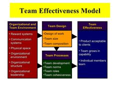 team model - Google 搜索 Process Capability, Team Models, Work System, Physics, Leadership, Communication, Learning, Google, Communication Illustrations