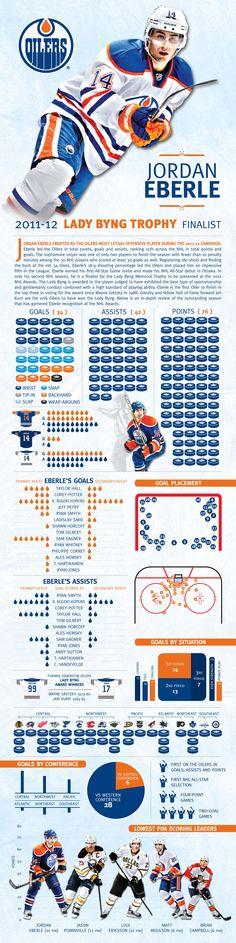 Jordan Eberle Infographic - Edmonton Oilers