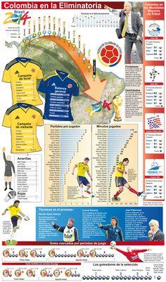 Infografía de como llegó la Selección Colombia al Mundial Brasil 2014