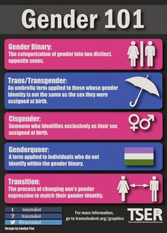 Gender 101 covers many areas of the Trans community