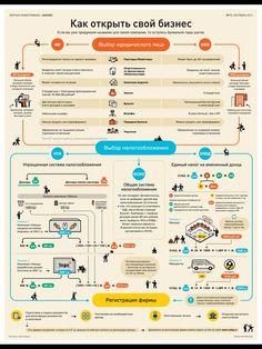 Как открыть свой #бизнес