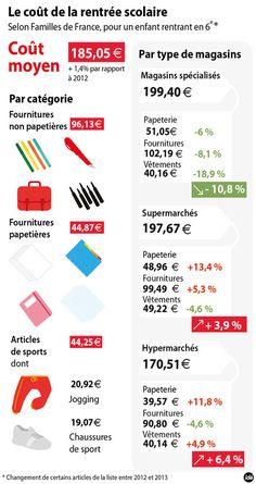 Google Image Result for http://s.tf1.fr/mmdia/i/40/9/infographie-cout-de-la-rentree-scolaire-familles-de-france-10974409msemp.jpg%3Fv%3D1