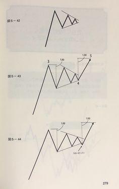 Market Trader, Money Trading, Stock Charts, Technical Analysis, Stock Market, Waves, Coding, Education, Learning