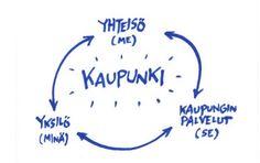 Lähde: Pekka Sauri 2015. Johtaminen = viestintä. Yliopistoviestinnän päivät.