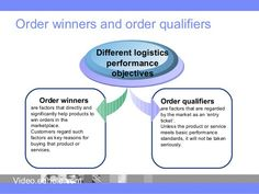 """order qualifier order winner for mcdonalds Order winner and qualifiers """"order winner and order qualifier are criteria defined by managers within their operation strategy plan to gain competitive advantage in."""