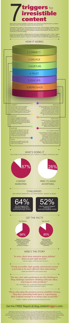 7 Triggers for Irresistible Content #Infographic