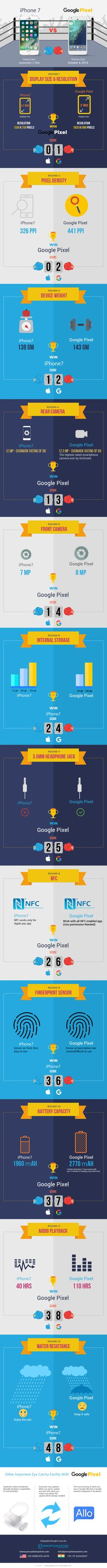 Google Pixel Vs iPhone 7 - Difference and Comparison #Infographic #Technology #Smartphones