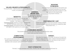 Brand Key Model & definition of its elements.