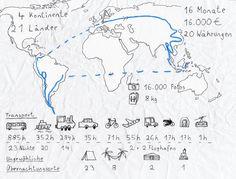 Statistik meiner Weltreise
