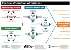 Transformation of Business. 3 forces driving change in the enterprise. #socbiz #socialbusiness