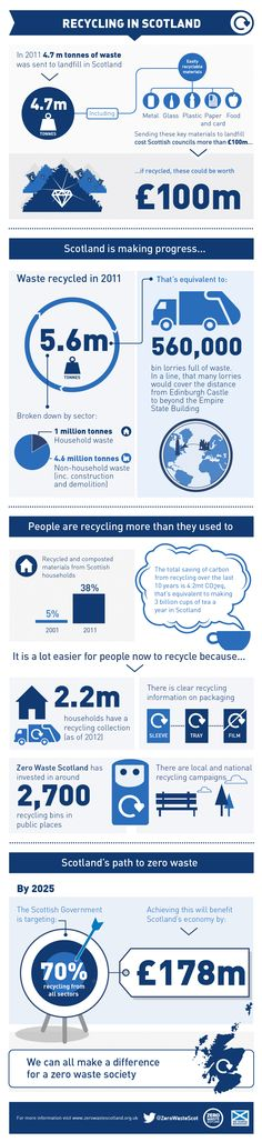 Zero Waste Scotland  - | infographic design, data visualization agency London