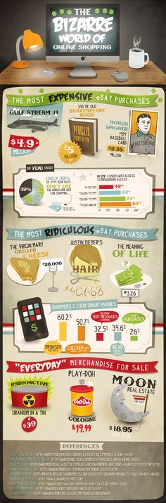 ONLINE COURSES INFOGRAPHICS - Google Search