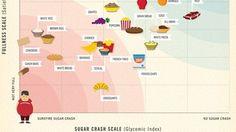sugar crash scale (glycemic index) feeling hungry? grab an orange! Healthy Sugar, Healthy Snacks, Healthy Eating, Clean Eating, Snacks List, Healthy Recipes, Diabetic Recipes, Healthy Habits, Isagenix
