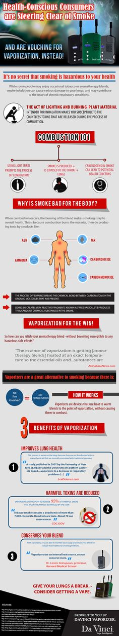 Vaping vs. Smoking... it isn't rocket science!!  Another great infographic highlighting the medical differences between smoking and vaping.  Don't believe the hype!!!