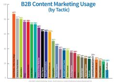 Do you keep using the same content marketing tactics? Here are 27 tactics to spice up your content marketing offering with actionable marketing tips. Inbound Marketing, Marketing Automation, Marketing Report, Marketing Tactics, Content Marketing Strategy, Online Marketing, Social Media Marketing, Digital Marketing, Internet Marketing