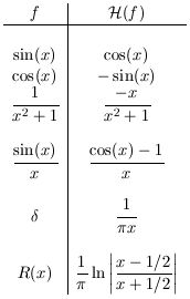 Table of Hilbert transform pairs