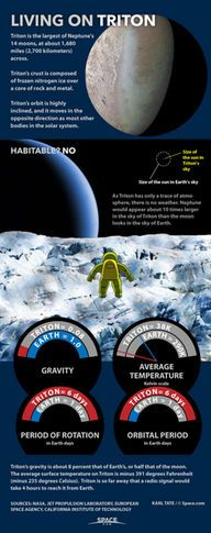 "The surface of Neptune's moon Triton is so cold, the ground is made of frozen nitrogen. <a href=""http://www.space.com/28903-living-on-triton-neptune-moon-infographic.html"">See what it would be like for an astronaut living on Triton in this full infographic</a>."
