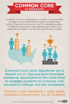 Common Core State Standards are a shared set of rigorous benchmarked standards developed at the state level to prepare students to compete and succeed in college and the workplace.  Common Core standards = clear goals, consistent benchmarks for all students